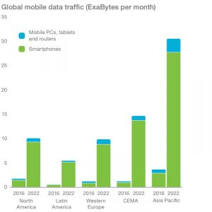 global-mobile-data-traffic-exabytes-per-month-v2_700x700_90