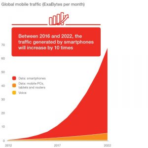 global-mobile-traffic-exabytes-per-month-v2_700x700_90