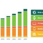 Veniamo ai FATTI sul Futuro: ecco i numeri ed i dati dell'autorevole Ericsson Mobility Report